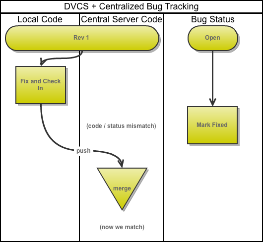 Centralized Bug Tracking + DVCS Workflow