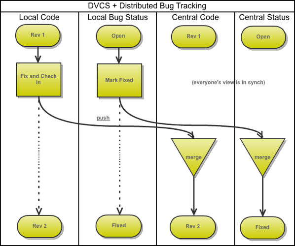 Distributed Bug Tracking + DVCS Workflow